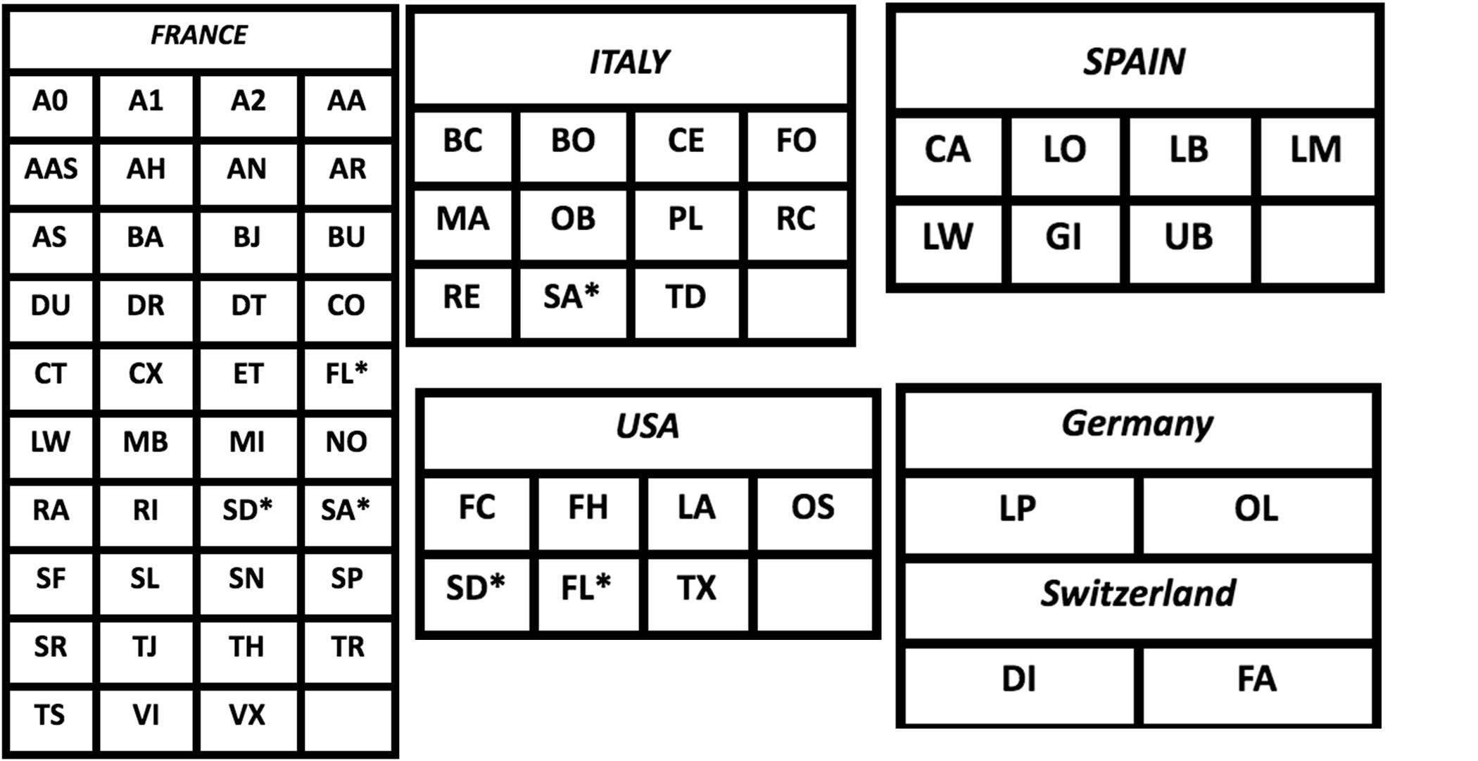 Landcodes