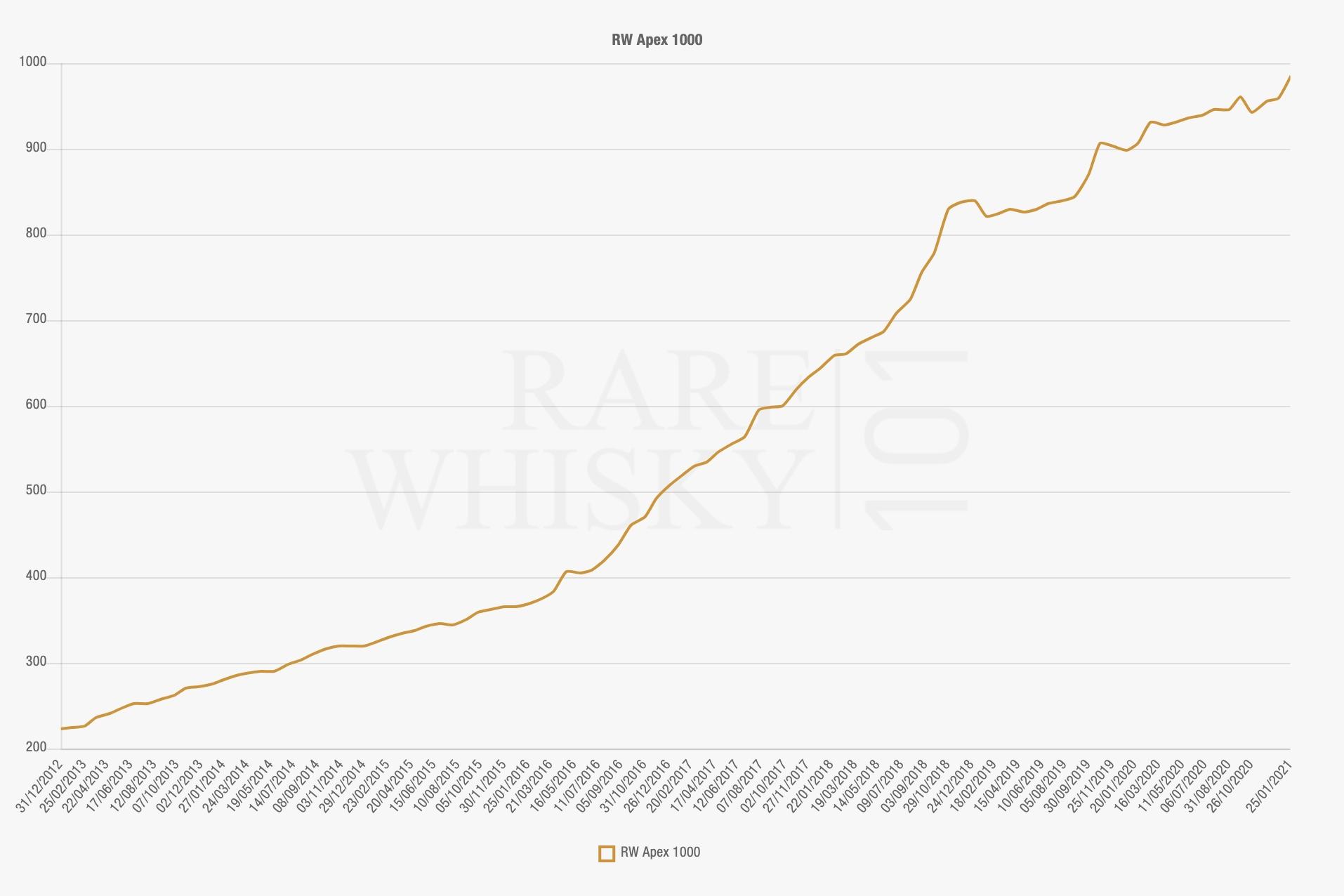 whiskey-markt-waarde